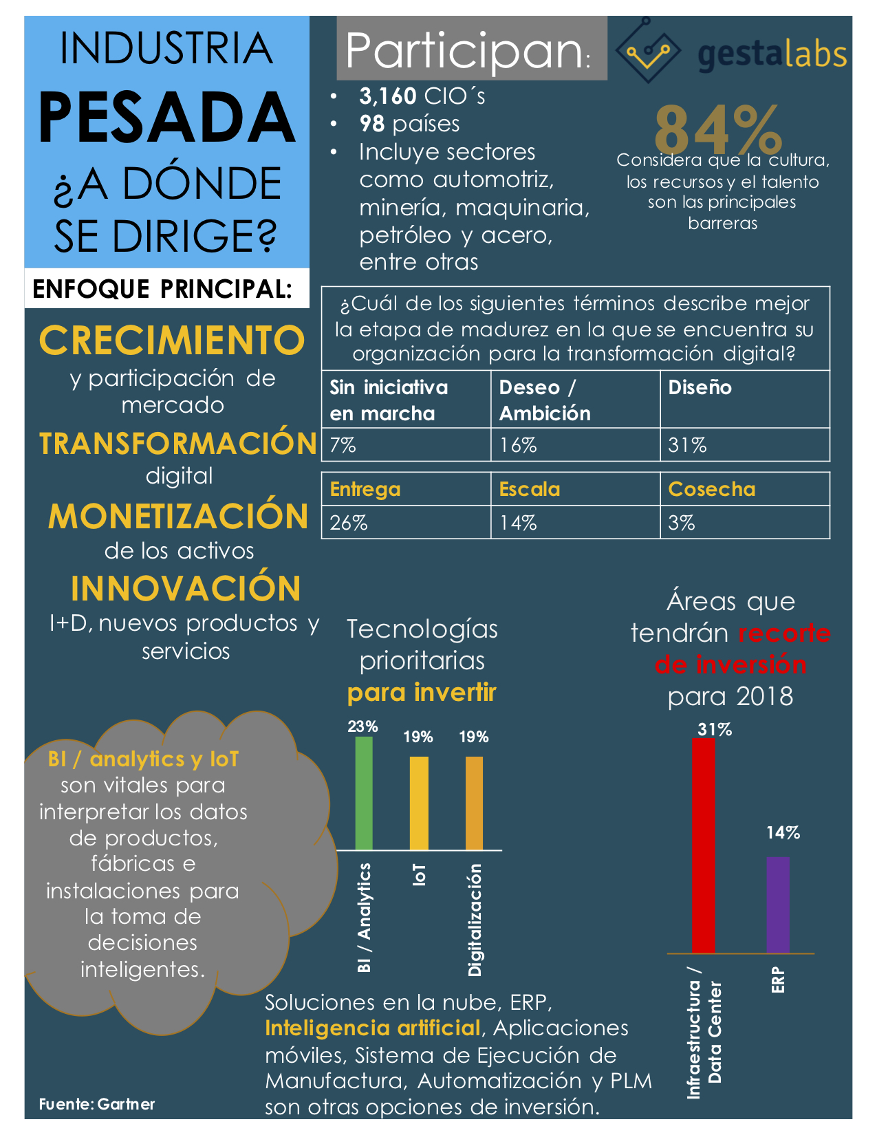 Transformación digital en la industria pesada